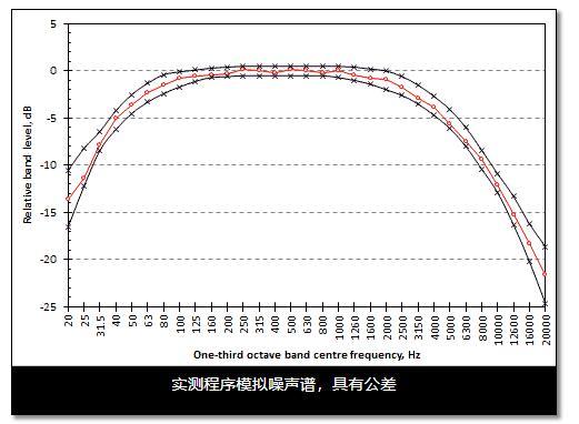 EN 50332实测程序模拟噪声谱
